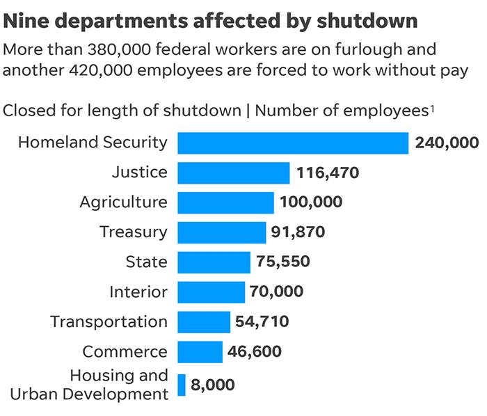 departments shutdown cropped