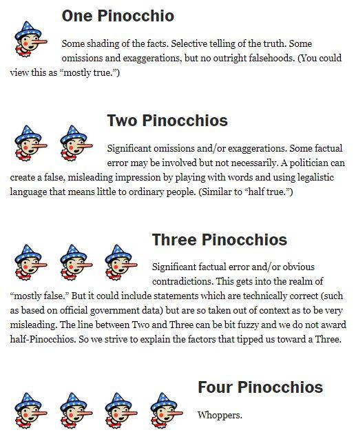 Pinocchios