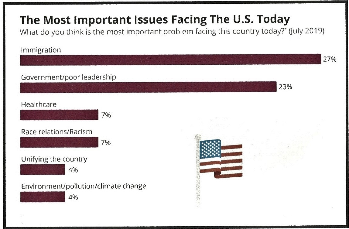Here's A Graph Showing The Most Important Issues Facing Americans Today: