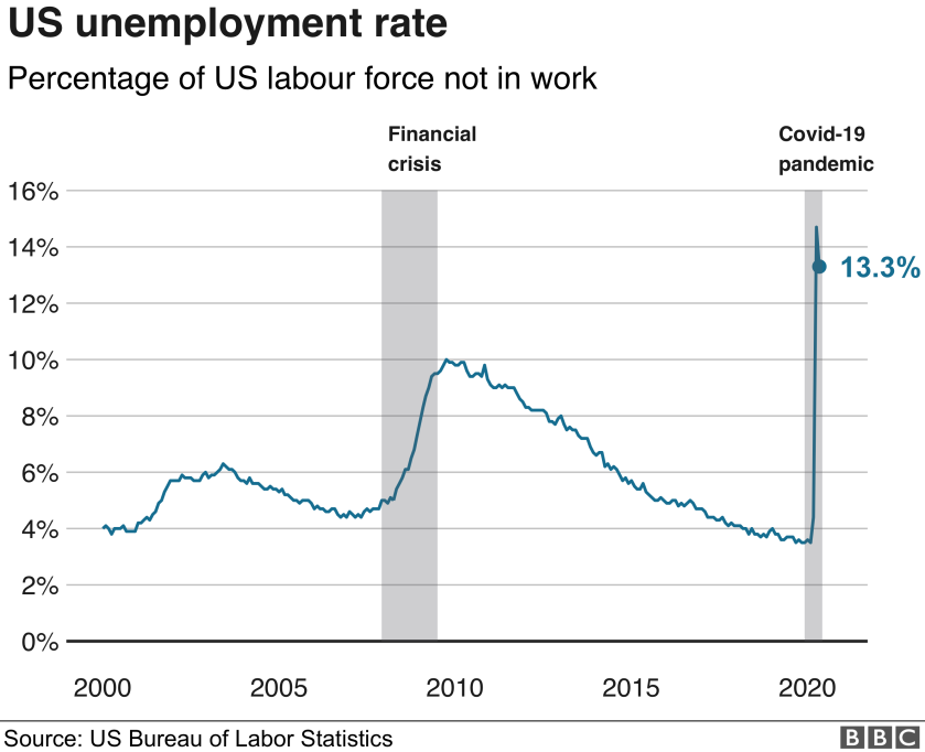 us.unemployment-nc